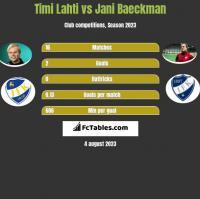 Timi Lahti vs Jani Baeckman h2h player stats