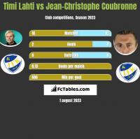 Timi Lahti vs Jean-Christophe Coubronne h2h player stats