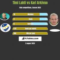 Timi Lahti vs Kari Arkivuo h2h player stats