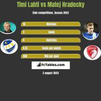 Timi Lahti vs Matej Hradecky h2h player stats