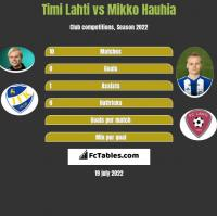 Timi Lahti vs Mikko Hauhia h2h player stats