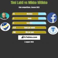 Timi Lahti vs Mikko Viitikko h2h player stats