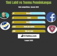 Timi Lahti vs Teemu Penninkangas h2h player stats