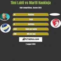 Timi Lahti vs Martti Haukioja h2h player stats