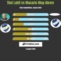 Timi Lahti vs Macario Hing-Glover h2h player stats