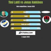 Timi Lahti vs Jonas Hakkinen h2h player stats