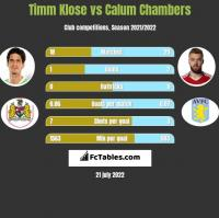 Timm Klose vs Calum Chambers h2h player stats