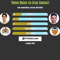 Timm Klose vs Eray Cumart h2h player stats