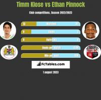 Timm Klose vs Ethan Pinnock h2h player stats