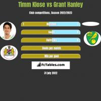Timm Klose vs Grant Hanley h2h player stats