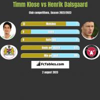 Timm Klose vs Henrik Dalsgaard h2h player stats
