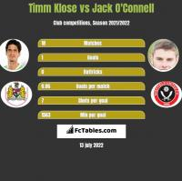 Timm Klose vs Jack O'Connell h2h player stats