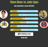 Timm Klose vs John Egan h2h player stats
