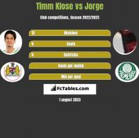 Timm Klose vs Jorge h2h player stats
