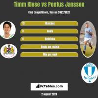 Timm Klose vs Pontus Jansson h2h player stats