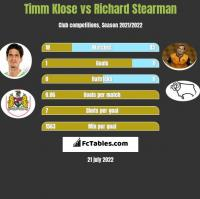 Timm Klose vs Richard Stearman h2h player stats