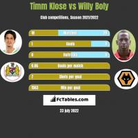 Timm Klose vs Willy Boly h2h player stats