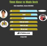 Timm Klose vs Mads Bech h2h player stats