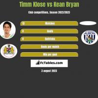 Timm Klose vs Kean Bryan h2h player stats