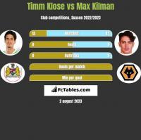 Timm Klose vs Max Kilman h2h player stats