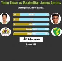 Timm Klose vs Maximillian James Aarons h2h player stats