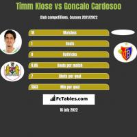 Timm Klose vs Goncalo Cardosoo h2h player stats