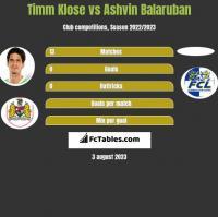 Timm Klose vs Ashvin Balaruban h2h player stats