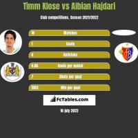 Timm Klose vs Albian Hajdari h2h player stats