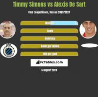 Timmy Simons vs Alexis De Sart h2h player stats