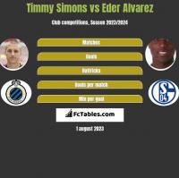 Timmy Simons vs Eder Alvarez h2h player stats