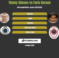 Timmy Simons vs Faris Haroun h2h player stats