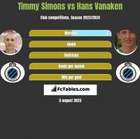 Timmy Simons vs Hans Vanaken h2h player stats