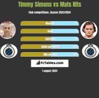 Timmy Simons vs Mats Rits h2h player stats
