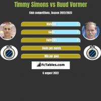 Timmy Simons vs Ruud Vormer h2h player stats