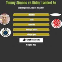 Timmy Simons vs Didier Lamkel Ze h2h player stats