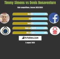 Timmy Simons vs Denis Bonaventure h2h player stats