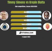 Timmy Simons vs Krepin Diatta h2h player stats