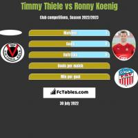 Timmy Thiele vs Ronny Koenig h2h player stats