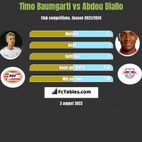 Timo Baumgartl vs Abdou Diallo h2h player stats