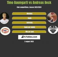 Timo Baumgartl vs Andreas Beck h2h player stats