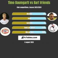 Timo Baumgartl vs Bart Vriends h2h player stats