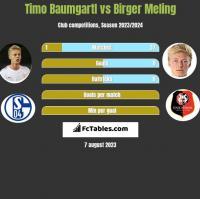 Timo Baumgartl vs Birger Meling h2h player stats