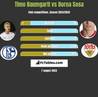 Timo Baumgartl vs Borna Sosa h2h player stats