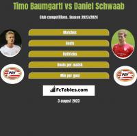 Timo Baumgartl vs Daniel Schwaab h2h player stats