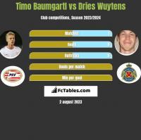 Timo Baumgartl vs Dries Wuytens h2h player stats