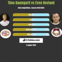 Timo Baumgartl vs Even Hovland h2h player stats