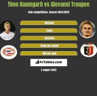 Timo Baumgartl vs Giovanni Troupee h2h player stats