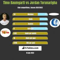 Timo Baumgartl vs Jordan Torunarigha h2h player stats
