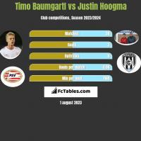 Timo Baumgartl vs Justin Hoogma h2h player stats