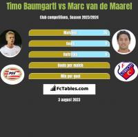 Timo Baumgartl vs Marc van de Maarel h2h player stats